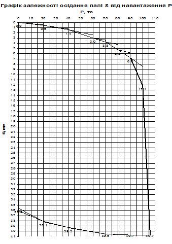 Таблица после проведения испытания сваи